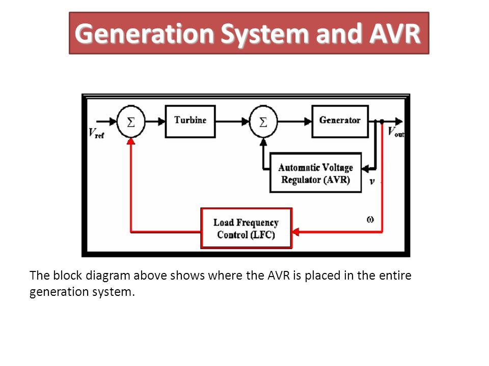 Generation System and AVR