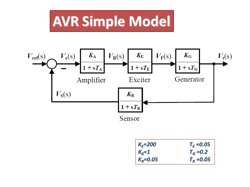AVR Simple Model KE=200 TE =0.05 KG=1 TG =0.2 KR=0.05 TR =0.05