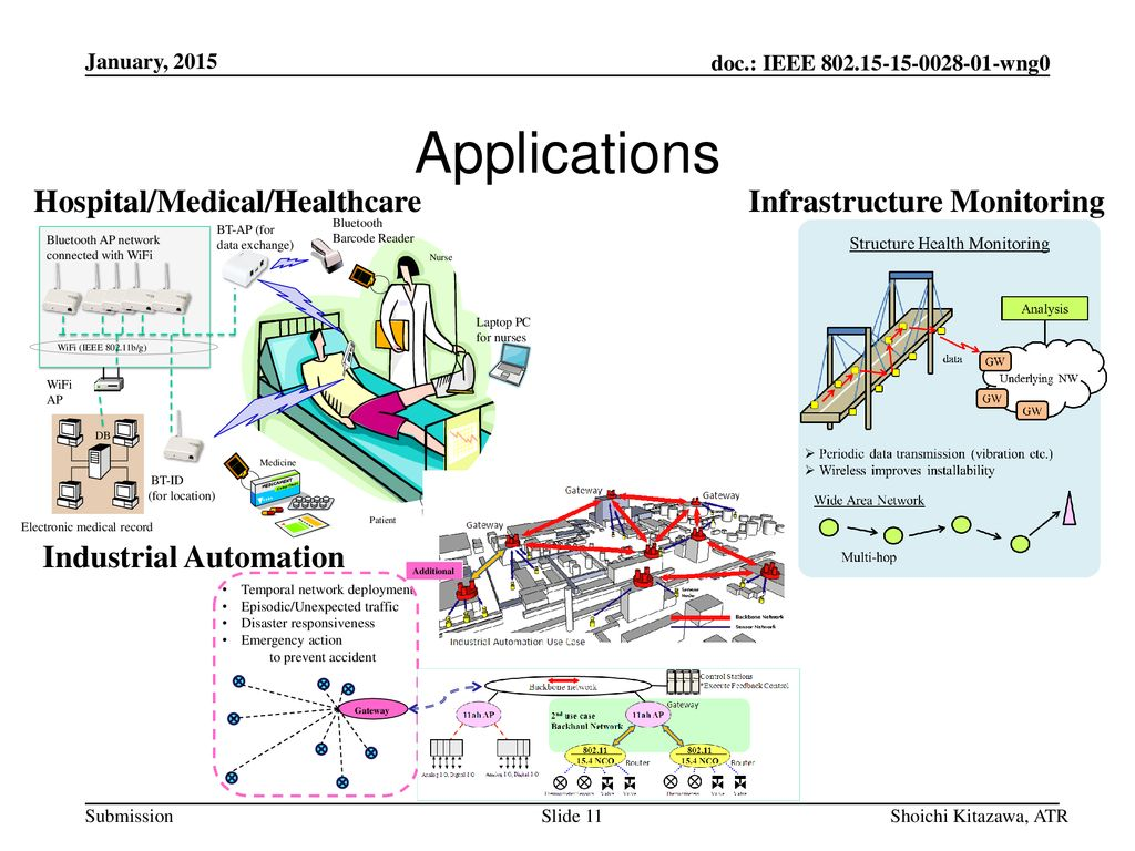 Applications Hospital/Medical/Healthcare Infrastructure Monitoring