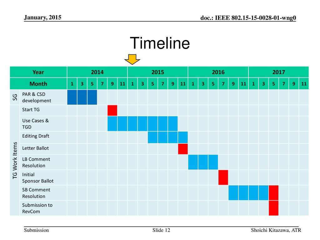 Timeline January, 2015 Year Month SG TG Work Items