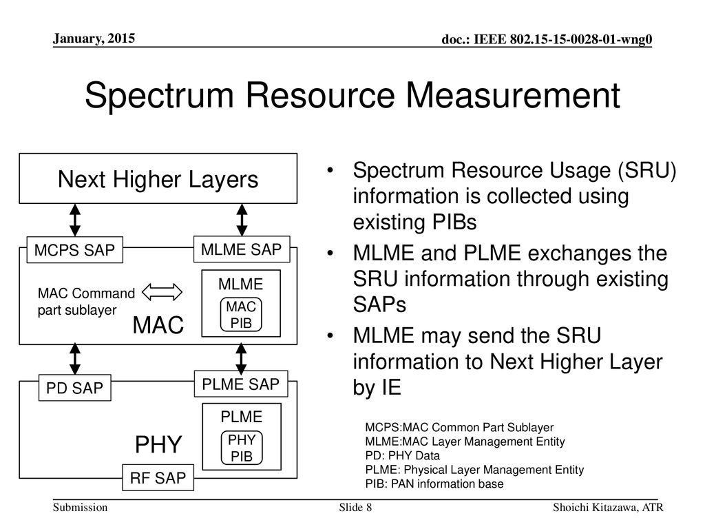 Spectrum Resource Measurement