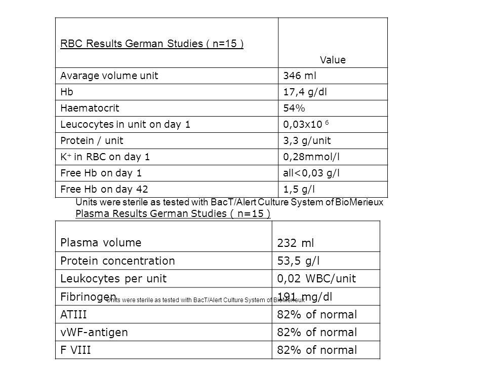 RBC Results German Studies ( n=15 )