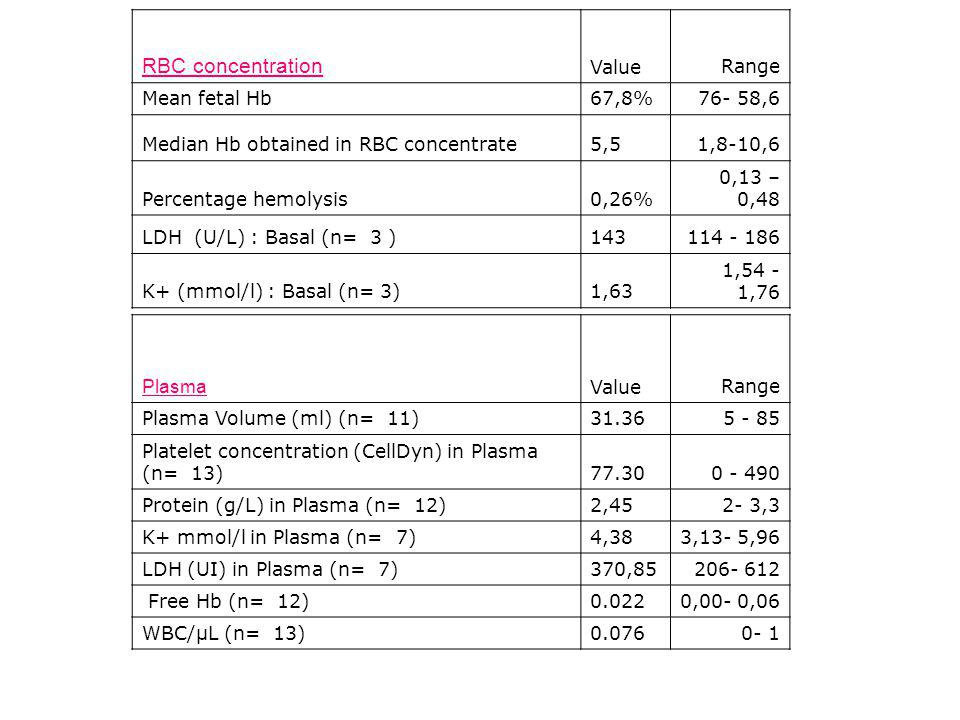 RBC concentration Value Range Mean fetal Hb 67,8% 76- 58,6