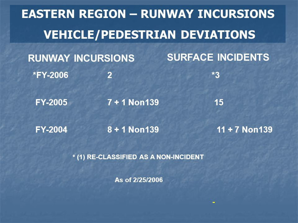 EASTERN REGION – RUNWAY INCURSIONS VEHICLE/PEDESTRIAN DEVIATIONS