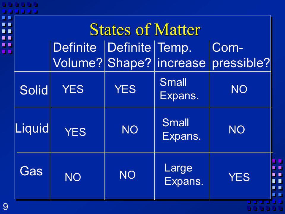 States of Matter Definite Volume Definite Shape Temp. increase
