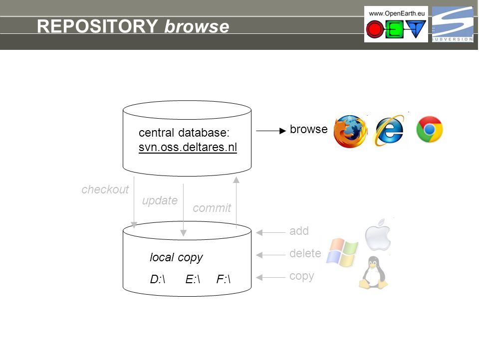 REPOSITORY browse browse central database: svn.oss.deltares.nl