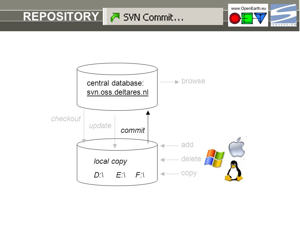 REPOSITORY commit browse central database: svn.oss.deltares.nl