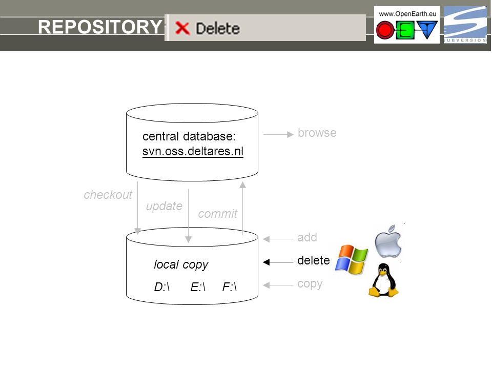 REPOSITORY delete browse central database: svn.oss.deltares.nl