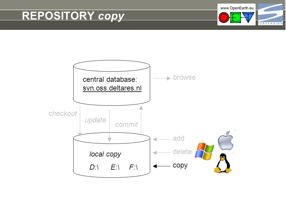 REPOSITORY copy browse central database: svn.oss.deltares.nl checkout