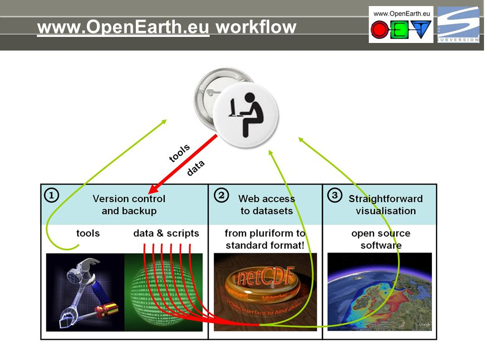 www.OpenEarth.eu workflow