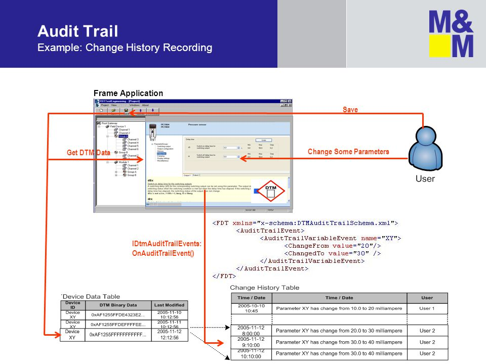 Audit Trail Example: Change History Recording
