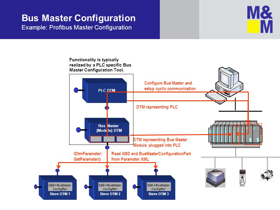 Bus Master Configuration Example: Profibus Master Configuration