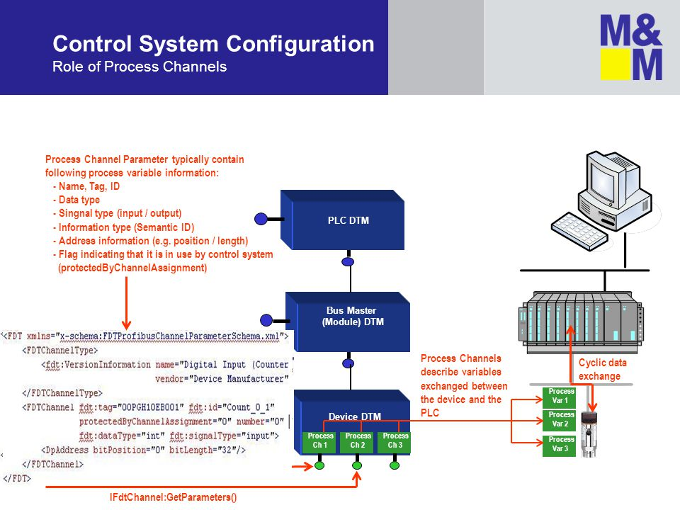 Control System Configuration Role of Process Channels