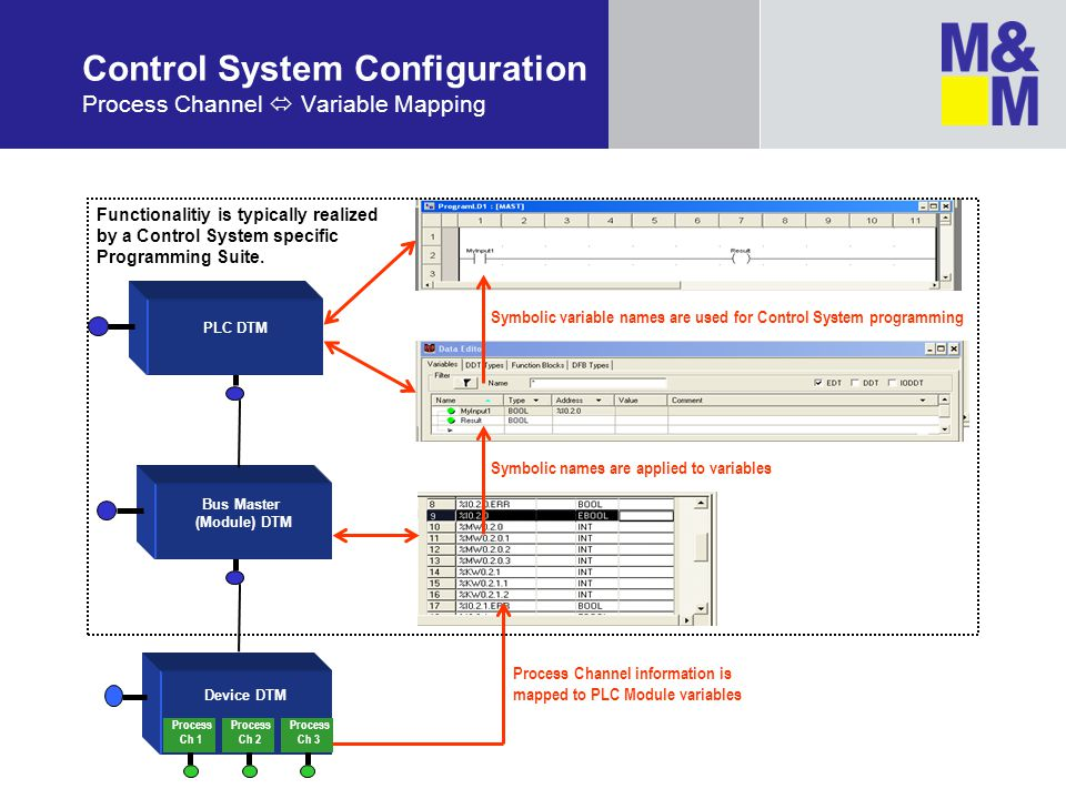 Control System Configuration Process Channel  Variable Mapping