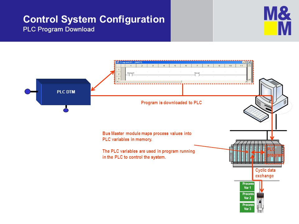 Control System Configuration PLC Program Download