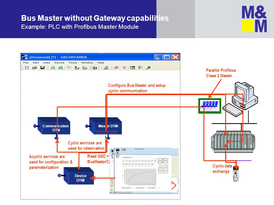 Bus Master without Gateway capabilities Example: PLC with Profibus Master Module