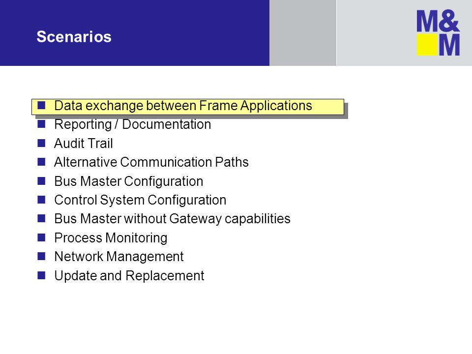 Scenarios Data exchange between Frame Applications