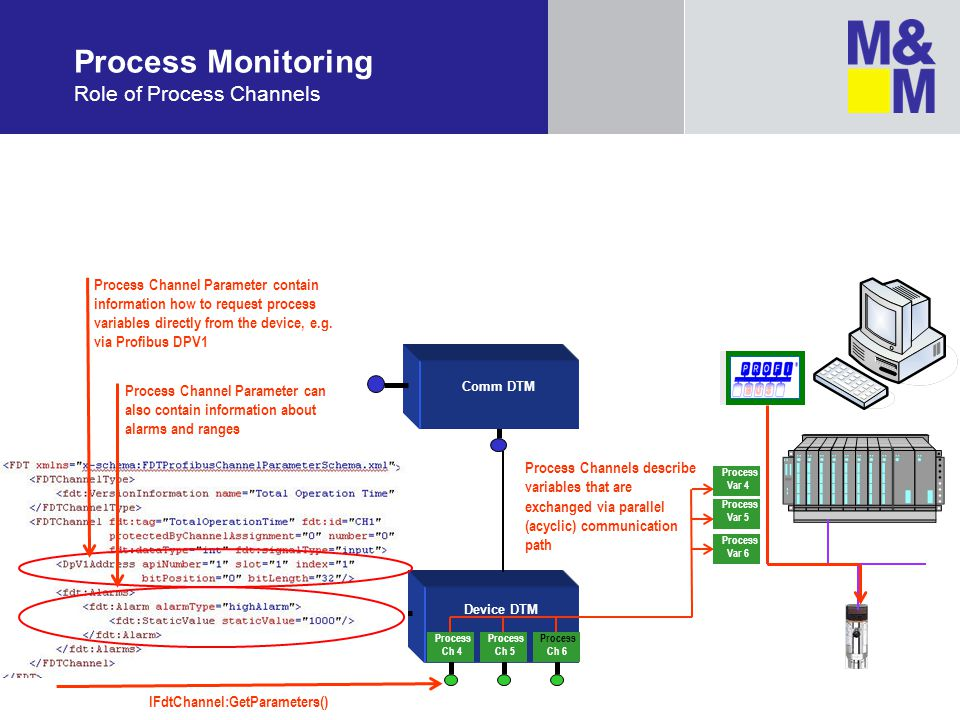 Process Monitoring Role of Process Channels