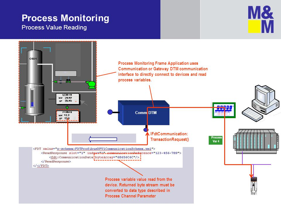 Process Monitoring Process Value Reading
