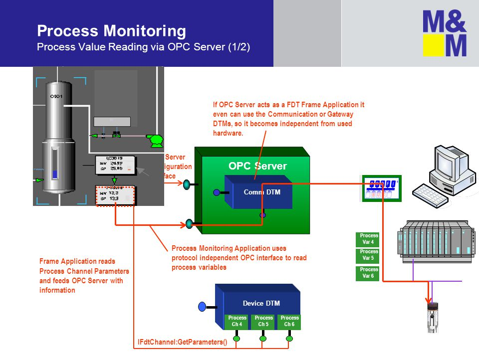 Process Monitoring Process Value Reading via OPC Server (1/2)