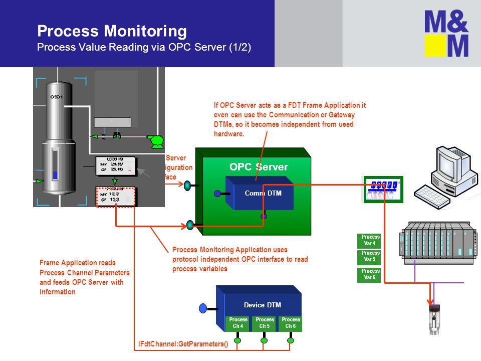 Process Monitoring Process Value Reading via OPC Server (1/2)