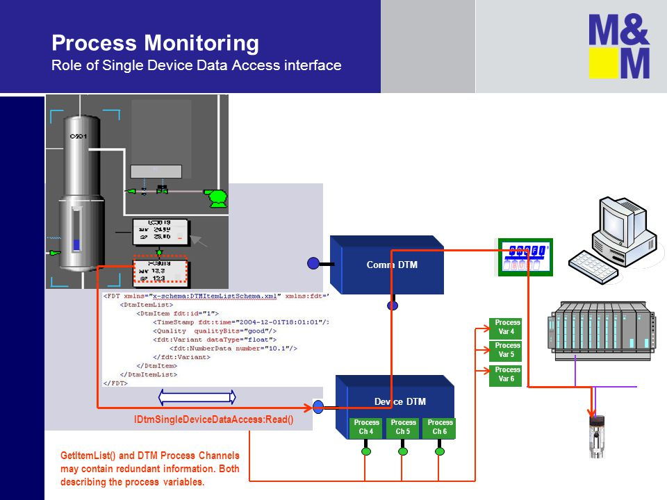 Process Monitoring Role of Single Device Data Access interface