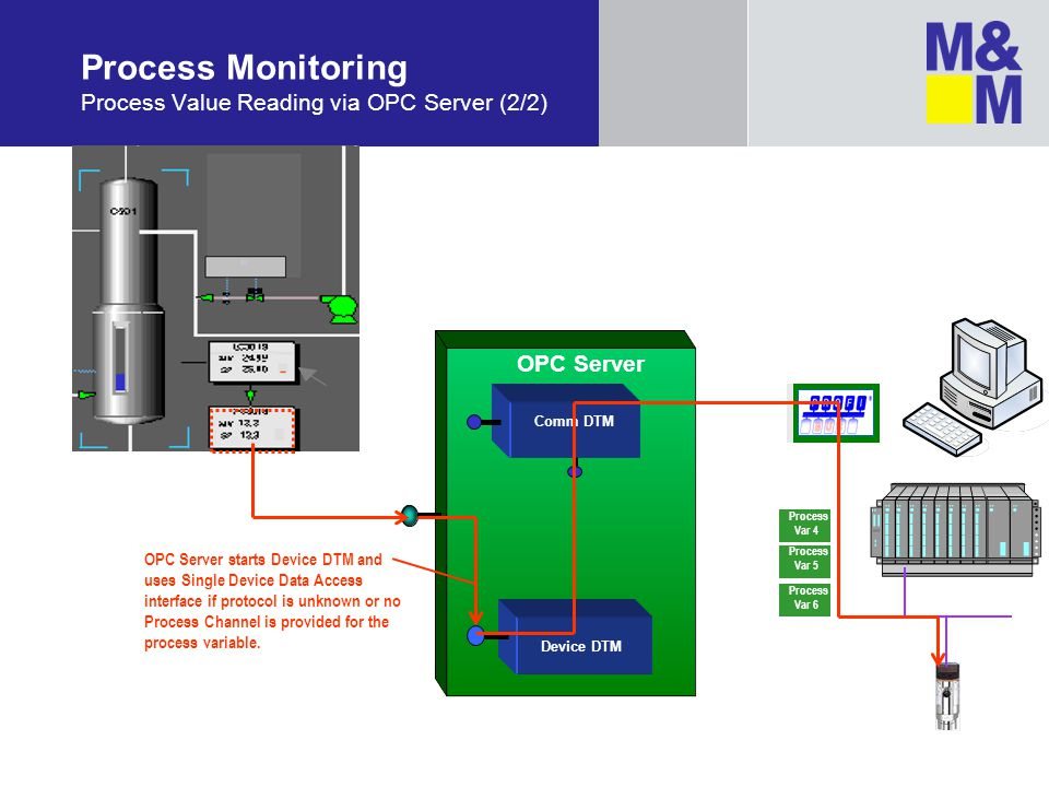 Process Monitoring Process Value Reading via OPC Server (2/2)