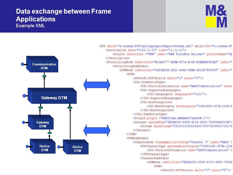 Data exchange between Frame Applications Example XML