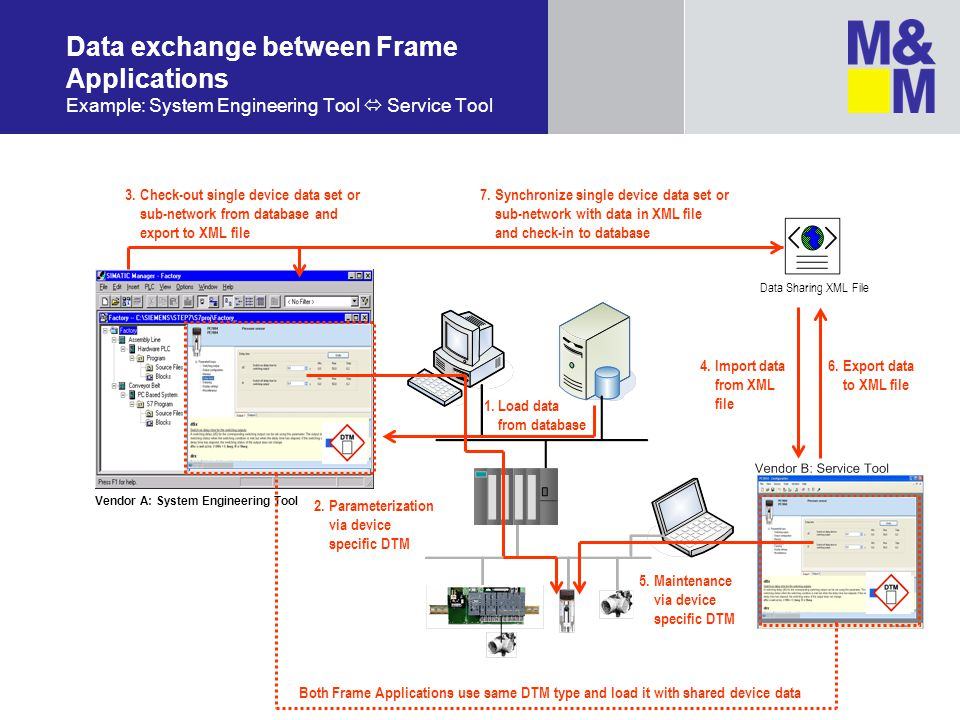 Data exchange between Frame Applications Example: System Engineering Tool  Service Tool