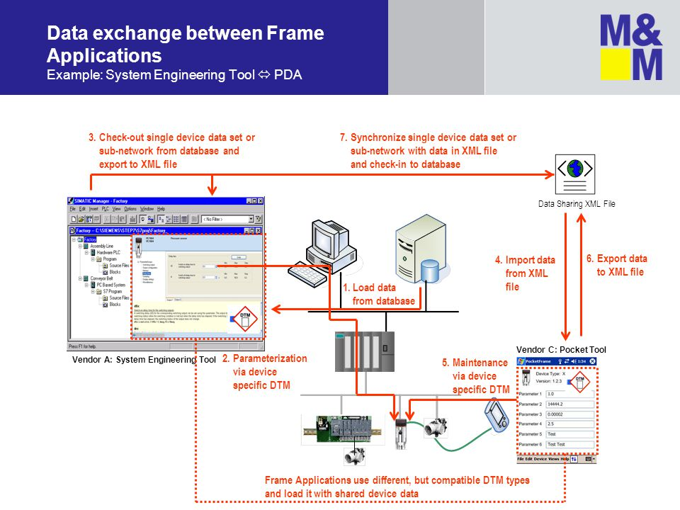 Data exchange between Frame Applications Example: System Engineering Tool  PDA