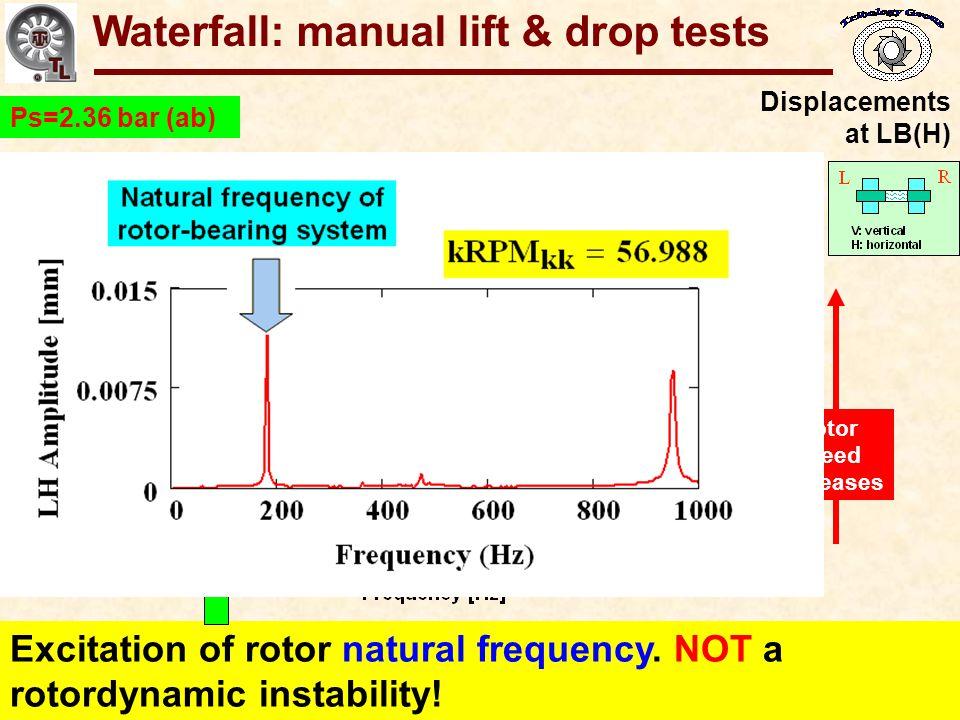 Waterfall: manual lift & drop tests
