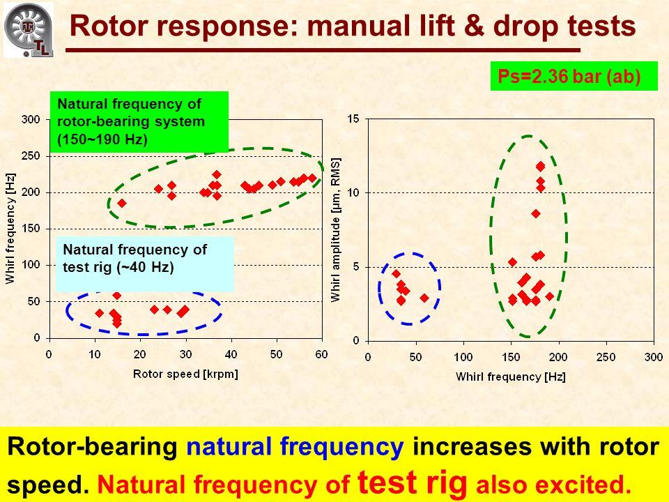 Rotor response: manual lift & drop tests
