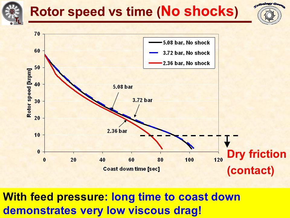 Rotor speed vs time (No shocks)