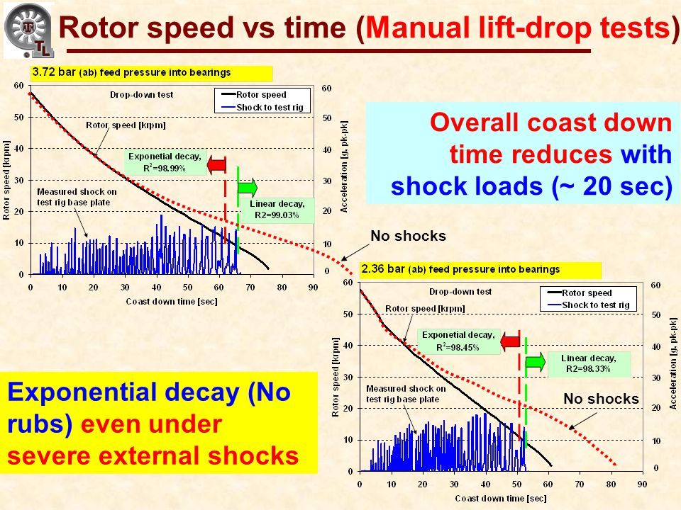 Rotor speed vs time (Manual lift-drop tests)