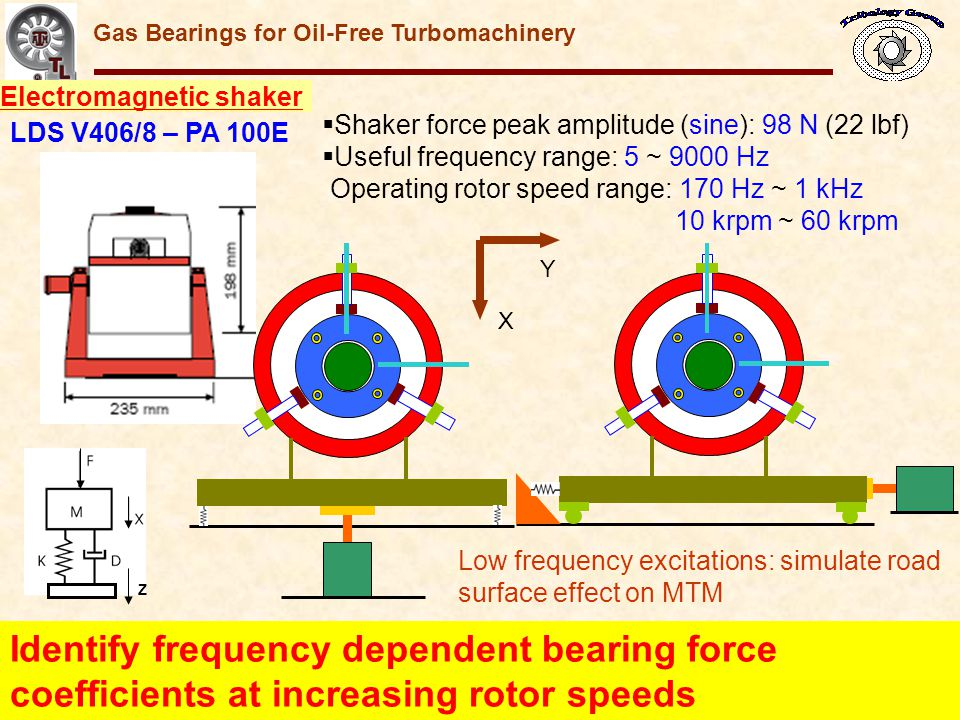 Electromagnetic shaker