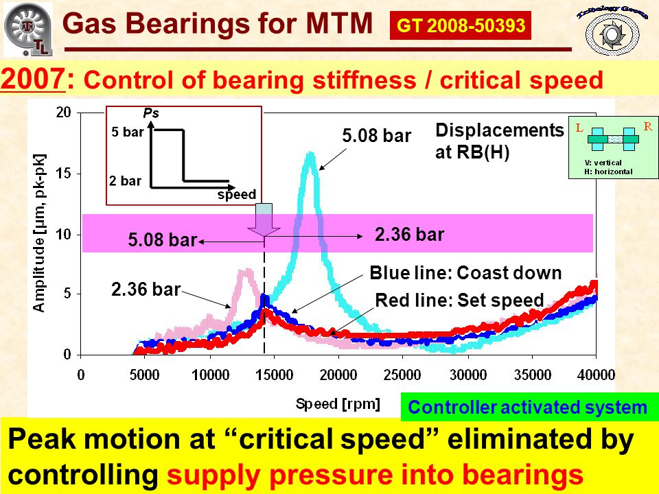 2007: Control of bearing stiffness / critical speed
