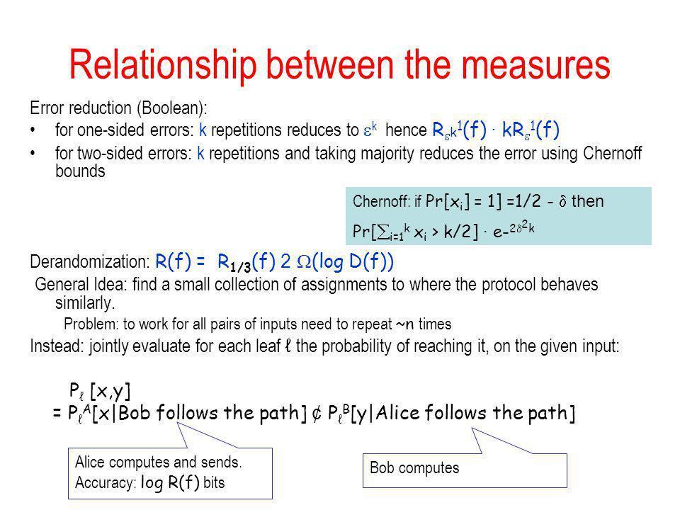 Relationship between the measures