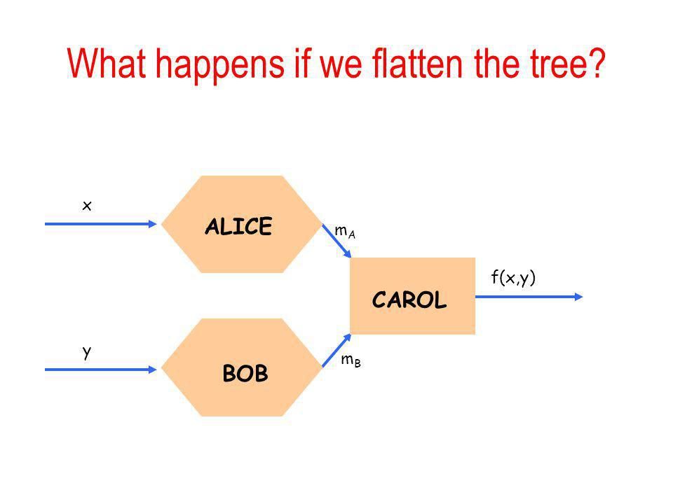 What happens if we flatten the tree