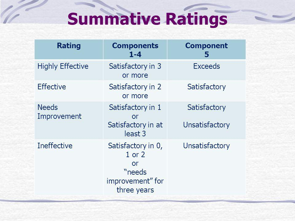 Summative Ratings Rating Components 1-4 Component 5 Highly Effective
