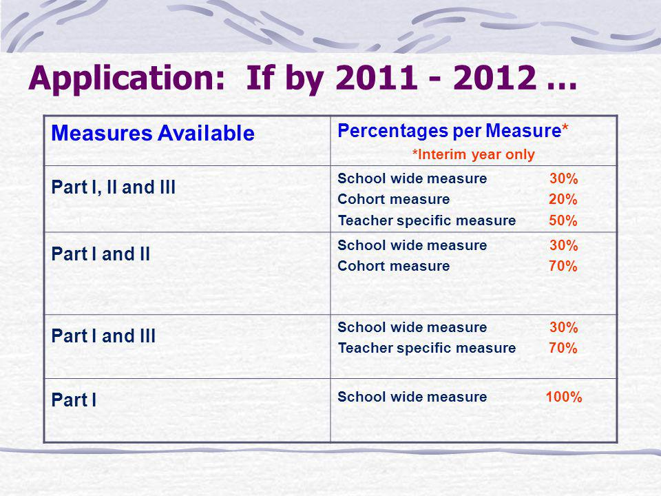 Application: If by 2011 - 2012 … Measures Available