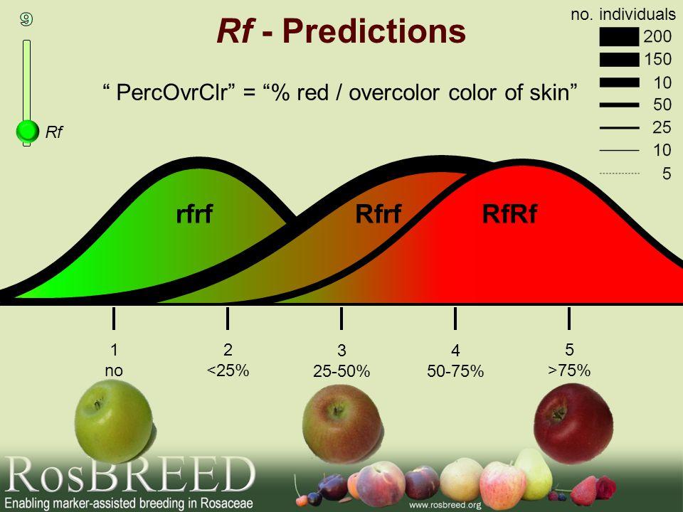 PercOvrClr = % red / overcolor color of skin