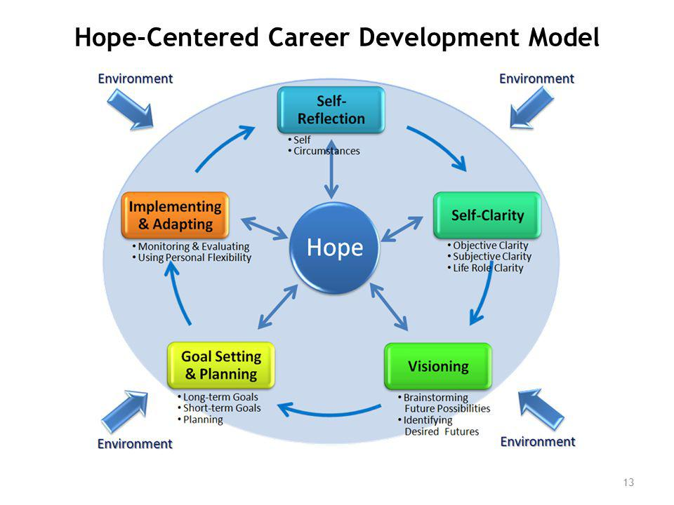 Hope-Centered Career Development Model