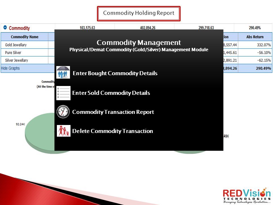 Physical/Demat Commodity (Gold/Silver) Management Module