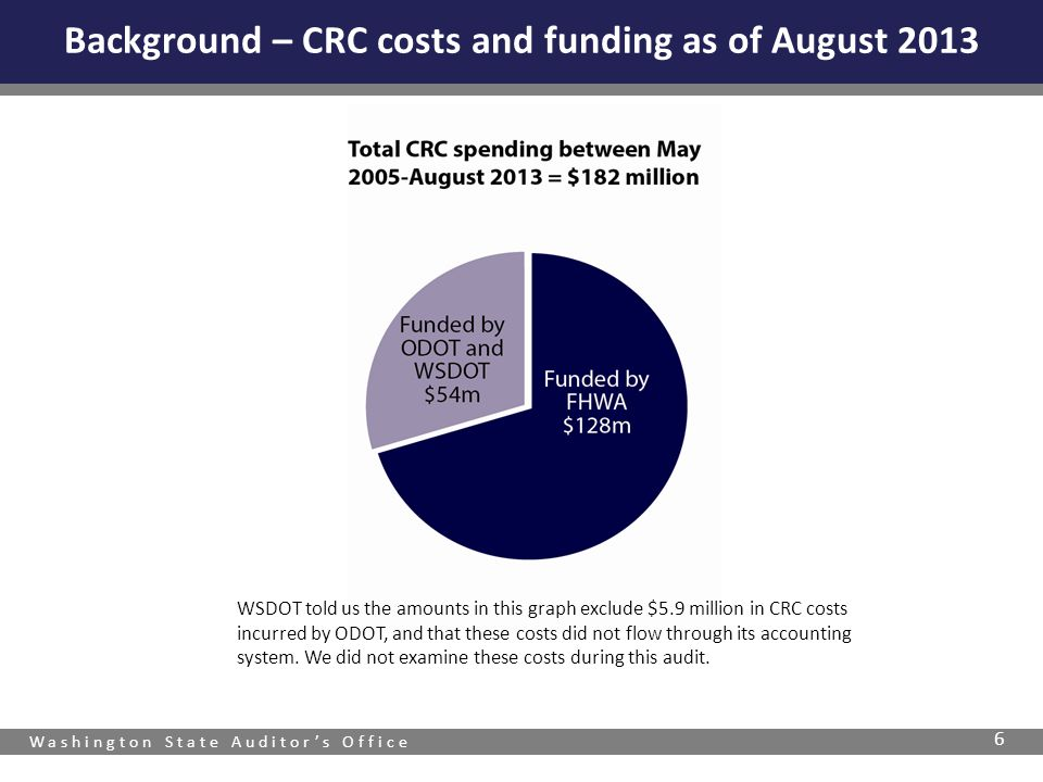 Background – CRC costs and funding as of August 2013