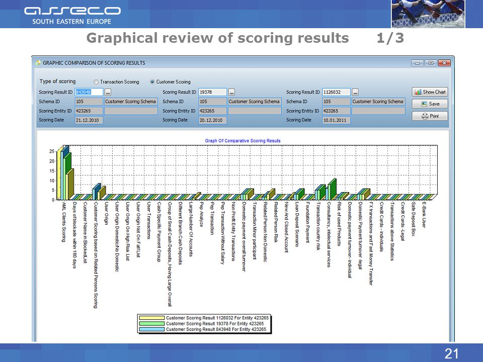 Graphical review of scoring results 1/3