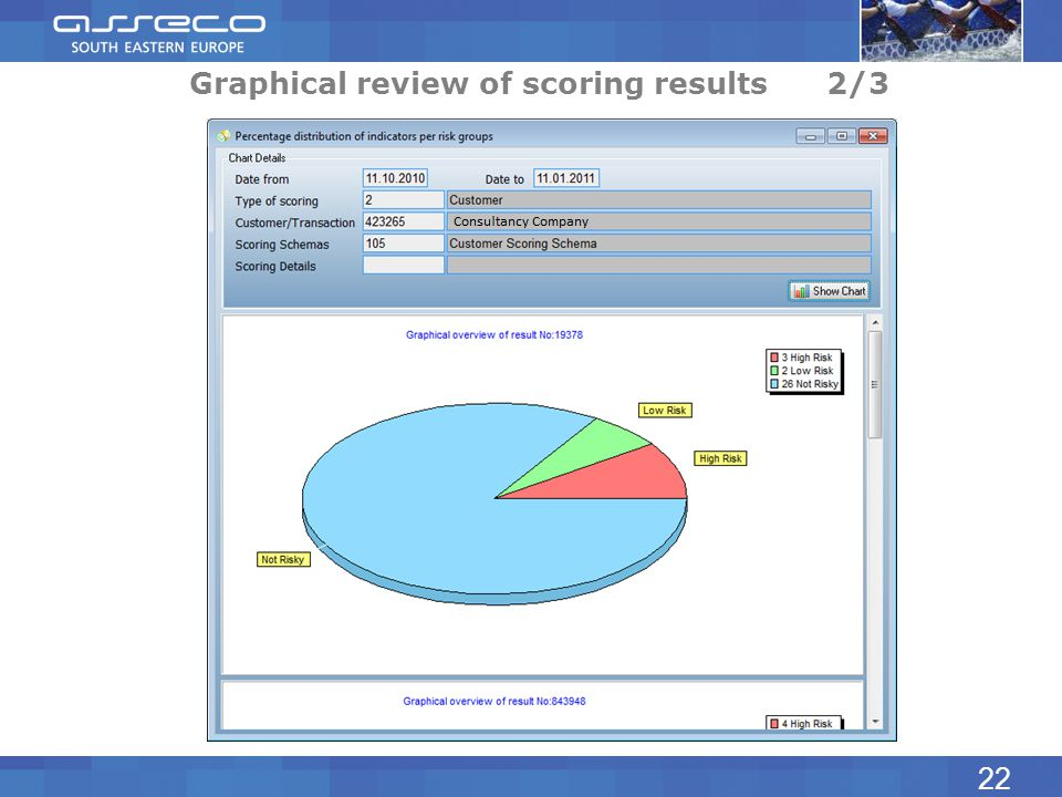 Graphical review of scoring results 2/3