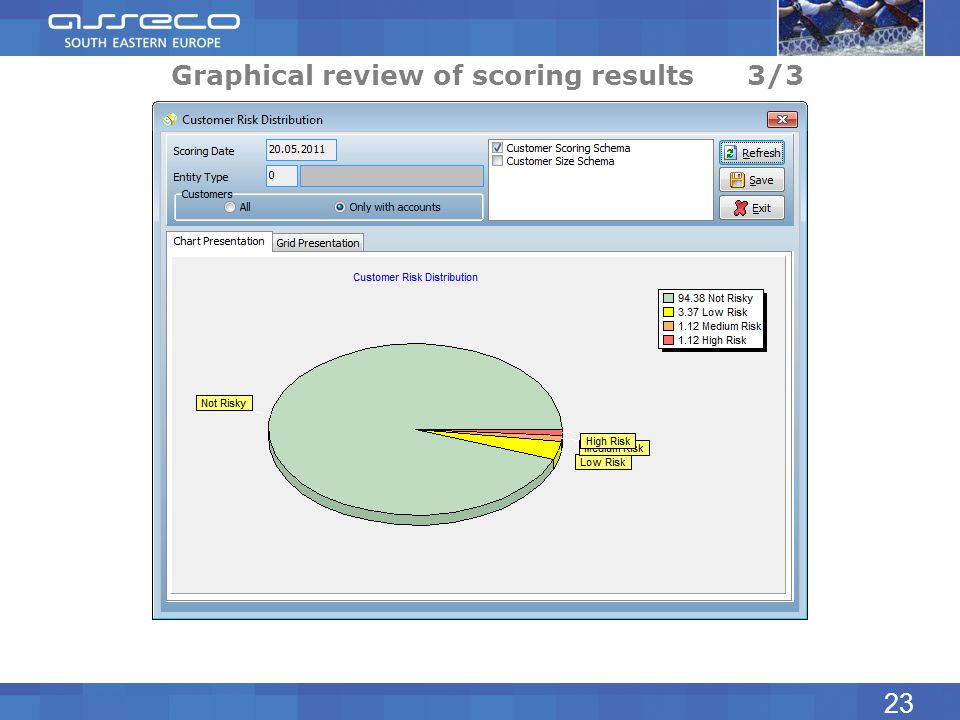 Graphical review of scoring results 3/3