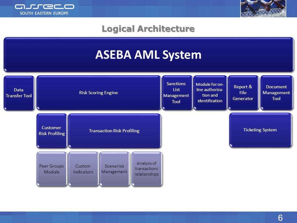 ASEBA AML System Logical Architecture 6 Risk Scoring Engine