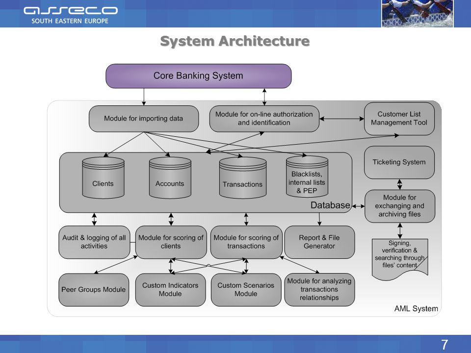 System Architecture 7