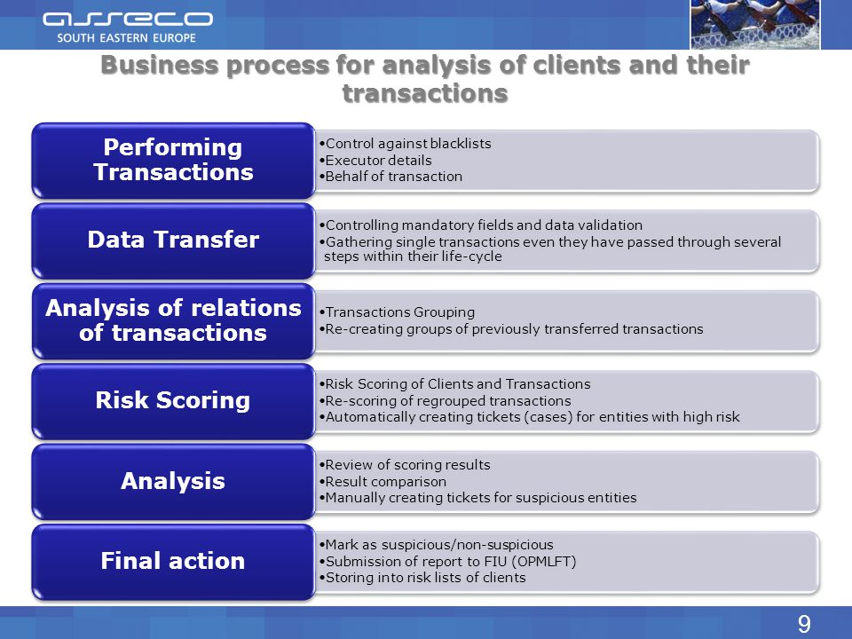 Performing Transactions Analysis of relations of transactions